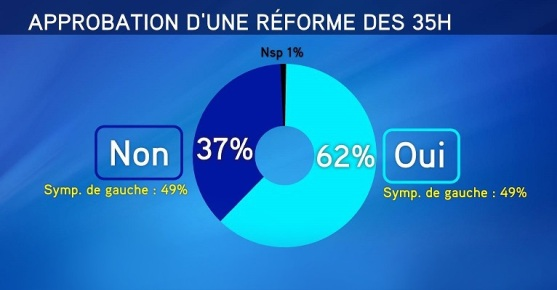 35_heures_reforme_sondage_itele_odoxa_leparisien_aout_2014
